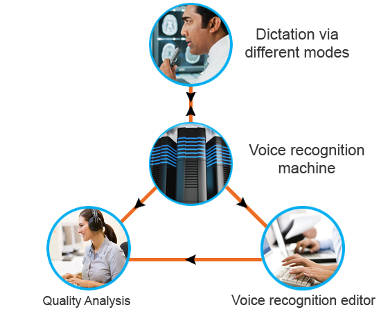 speech recognition medical transcription